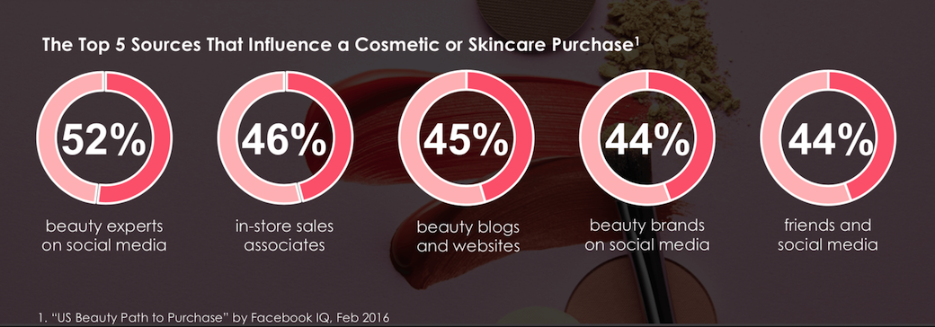 Whitepaper: How New Beauty Brands Are Disrupting the Industry - Kustomer